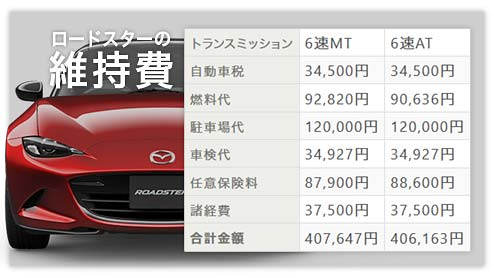 ロードスターの年間維持費をND型の「AT車」と「MT車」で徹底比較