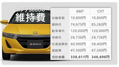 S660の年間維持費は「6MT車」と「CVT車」のどちらが安いかを徹底比較