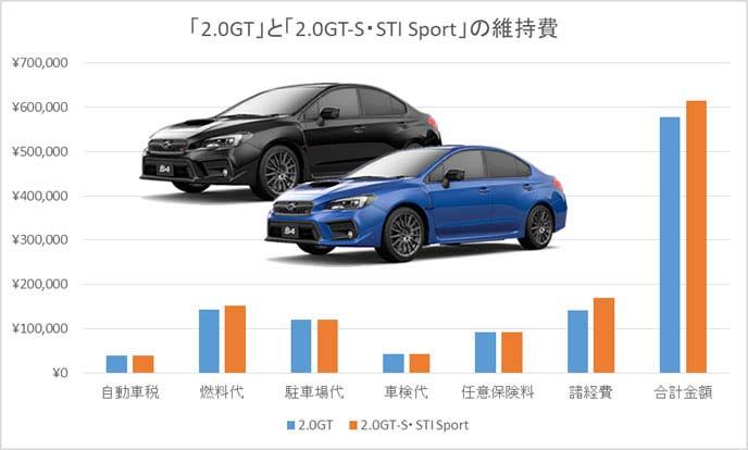 2.0GTと2.0GT-S・STIスポーツの維持費