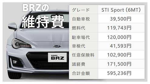 BRZの年間維持費~「STI Sport」は標準モデル「R」よりどれだけ高い?