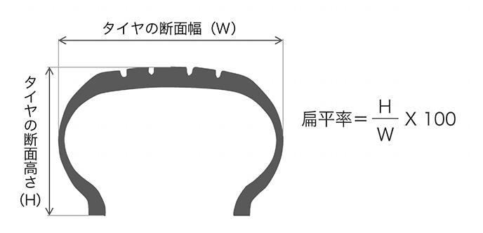 タイヤ扁平率の計算方法