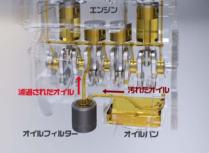 エンジン内のオイル潤滑の仕組み