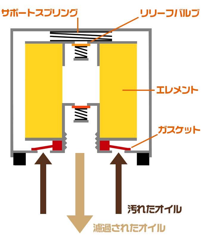 オイルフィルターの内部構造
