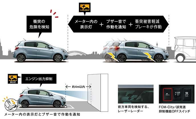 「低車速域衝突被害軽減ブレーキシステム」と「前進時誤発進抑制機能」の作動イメージ