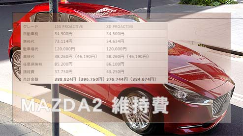 MAZDA2の年間維持費は?ガソリンモデルとディーゼルモデルで徹底比較