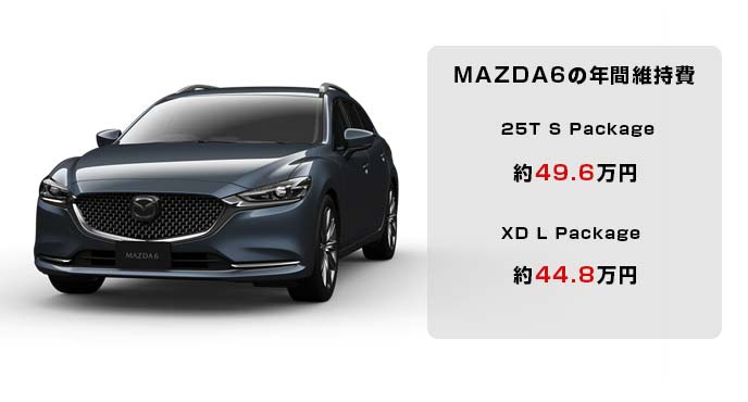 MAZDA6の年間維持費の概算値