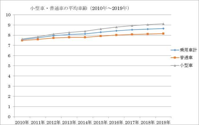 小型車・普通車の平均車齢の表