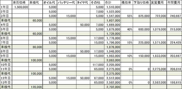 車の買い替えの参考になる費用一覧表