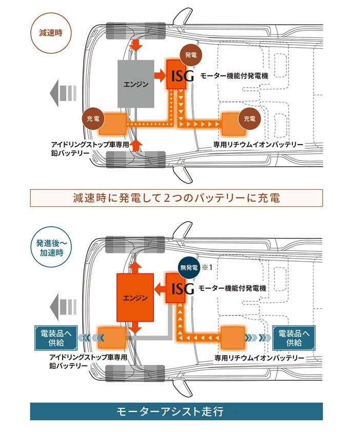 フレアのハイブリッドシステム